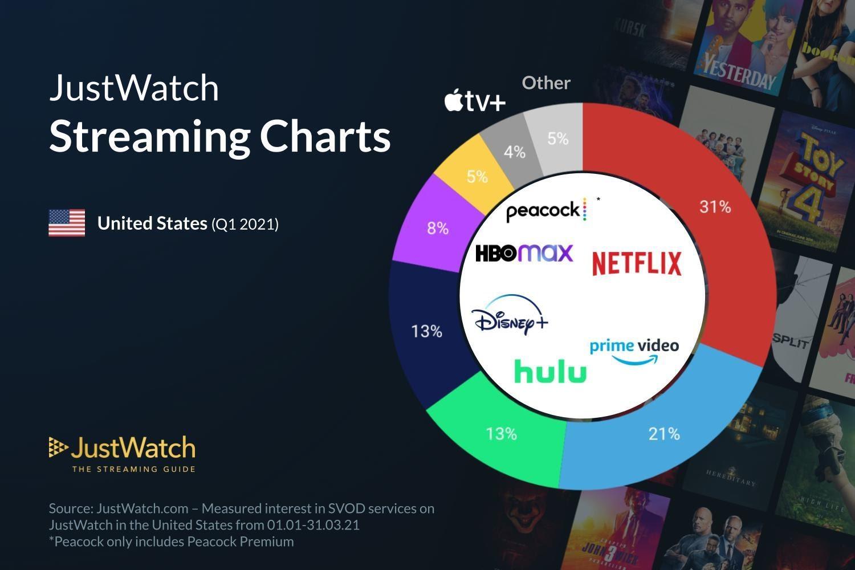 Streaming-market-shares